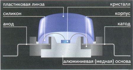светодиод Люксеон