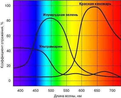 Таблица усредненных цветовых температур различных источников света термостат тс-1/80-спу производитель