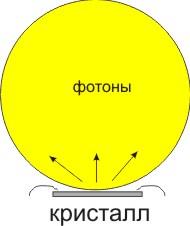 светодиод Ламберт